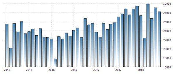 圖7:2015年至今台灣每月出口金額(單位:百萬美元)