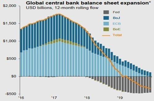 圖9:美國、英國、日本、歐元區央行資產負債表情況 (資料來源:http://jp...
