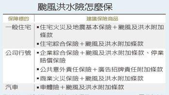 颱風洪水險怎麼保資料來源/採訪整理 製表/仝澤蓉