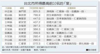 台北市所得最高前10名的「里」資料來源/財政部、全國不動產 製表/游智文