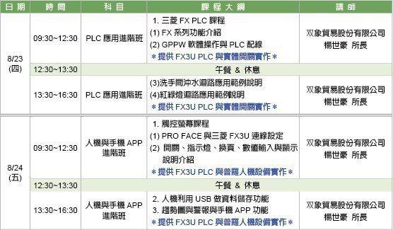 PLC與人機介面應用操作實務課程內容。 智動協會/提供
