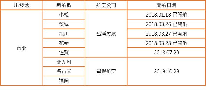 ▲2018台北-日本新航點。