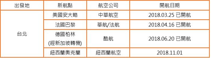 ▲2018台北-長程新航點