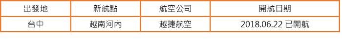 ▲2018台中-越南新航點