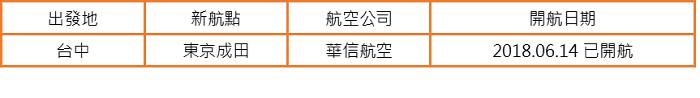 ▲2018台中-日本新航點