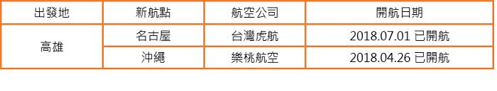 ▲2018高雄-日本新航點。
