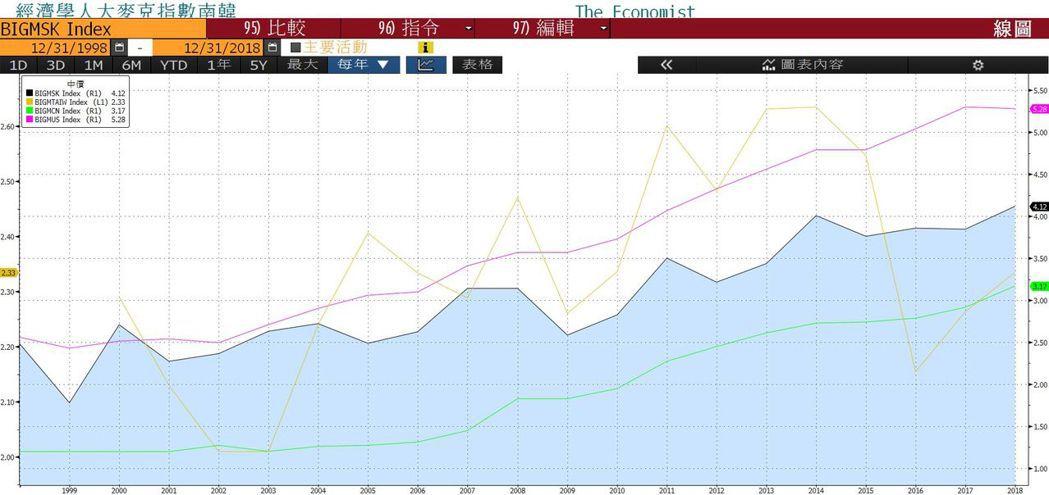 台灣(棕)、中國(藍)、南韓(黑)、美國(紅)的大麥克指數,台灣走得最波折,絕非...