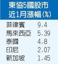 東協5國股市近1月漲幅(%)
