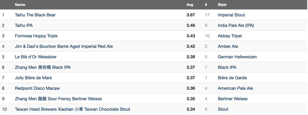 啤酒評比網站名列前茅的掌門精釀啤酒系列。 資料來源/RateBeer