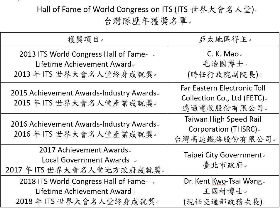 台灣歷年獲獎記錄,是亞洲唯一有兩位世界名人堂得主的會員國。 業者/提供