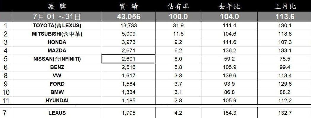台灣七月全品牌銷售排行。