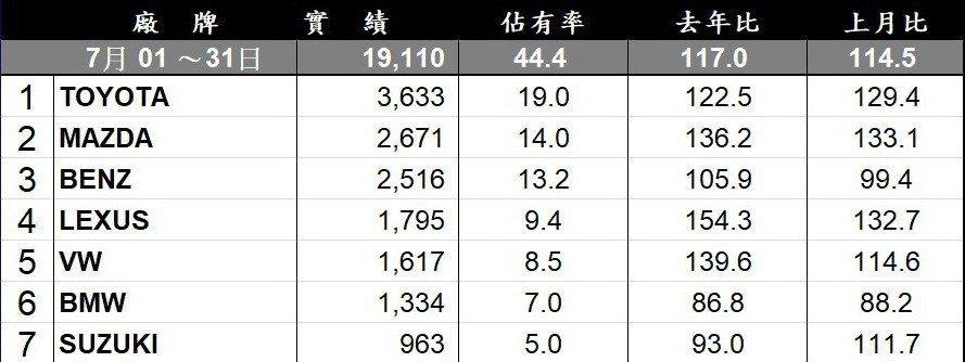 台灣進口品牌銷售排行。