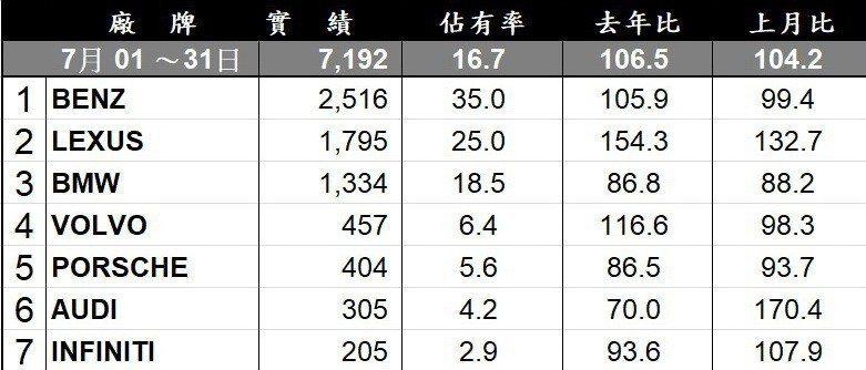 台灣豪華品牌銷售排行。