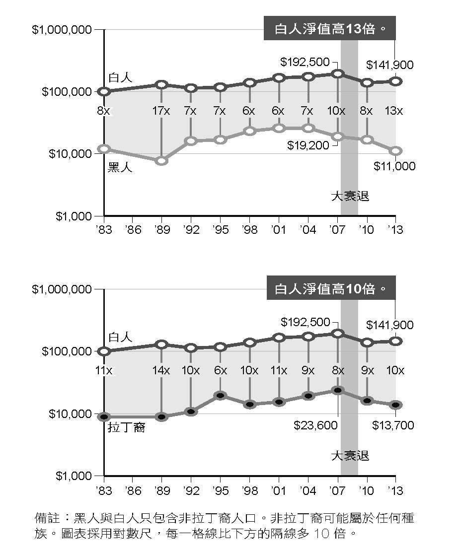 白種美國人和黑種、拉丁裔美國人之間的財富差距,並未在過去幾十年間拉近距離。自經濟...