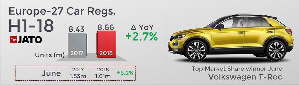 歐洲地區今年上半年新車銷售總成績達866萬輛,比去年同期增長2.7%。 圖/Jato Dynamics提供