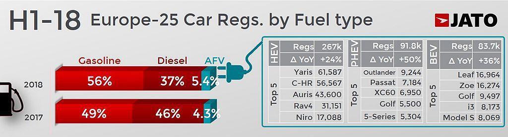 柴油引擎銷售比重持續下滑,今年上半年市占率只剩37%達2001年以來新低。 圖/Jato Dynamics提供