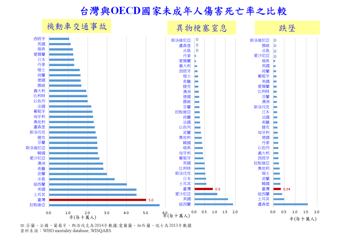 台灣與OECD國家未成年人傷害死亡率之比較。圖/翻攝自陳品玲教授簡報