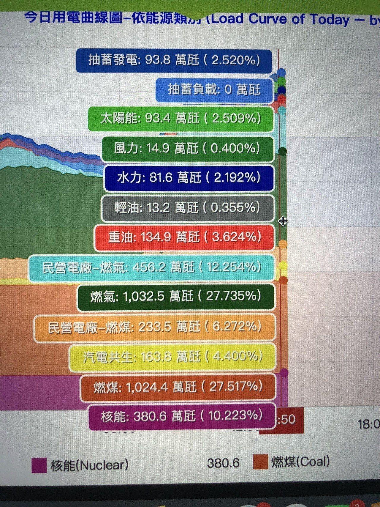 台電官網顯示今天1點50分時,各能源發電占比。圖/ 翻攝台電官網