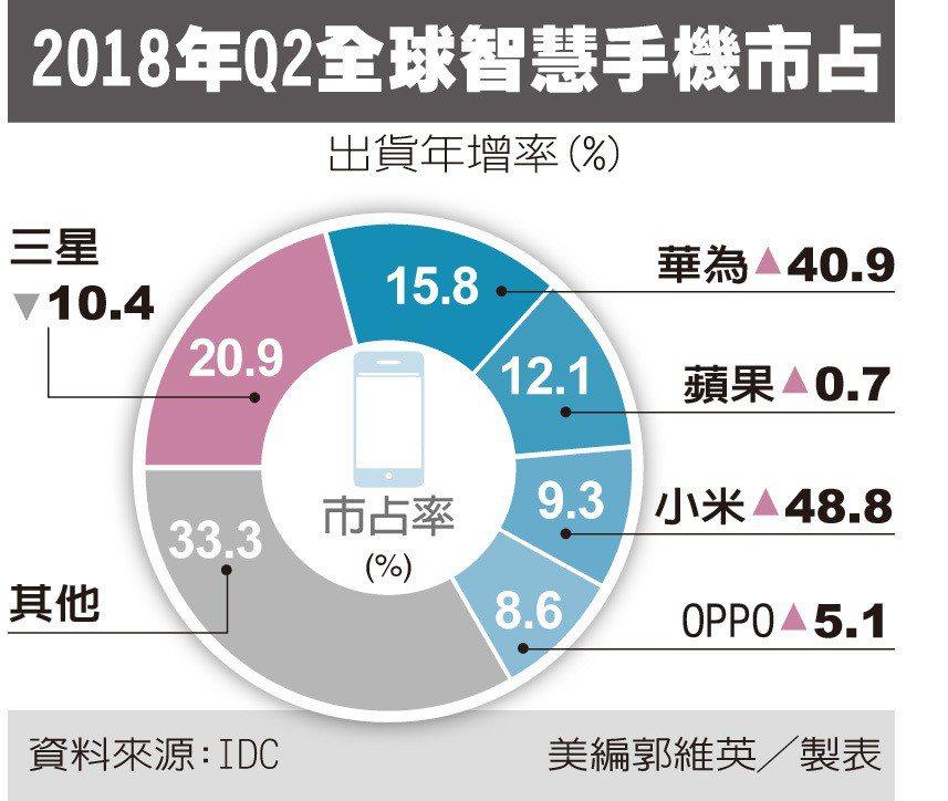 轉進較低端市場以量取勝,華為超車蘋果,躍居全球手機二哥。