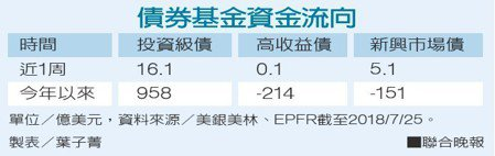 債券基金資金流向資料來源/美銀美林 製表/葉子菁