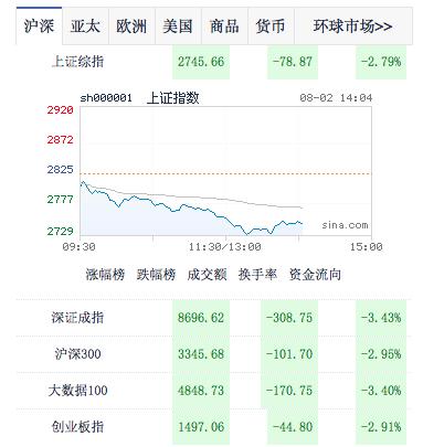 (照片/新浪財經股市)
