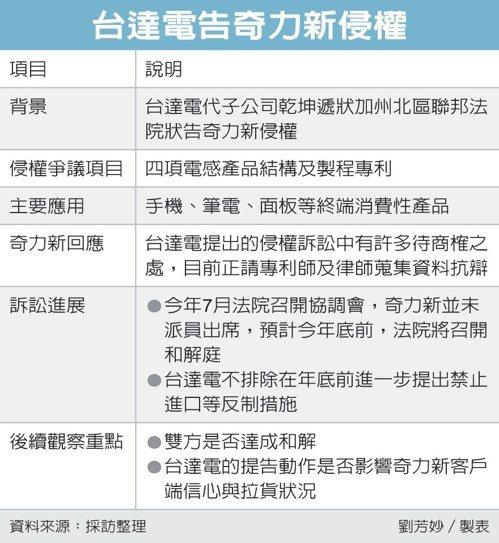 台達電告奇力新侵權 圖/經濟日報提供