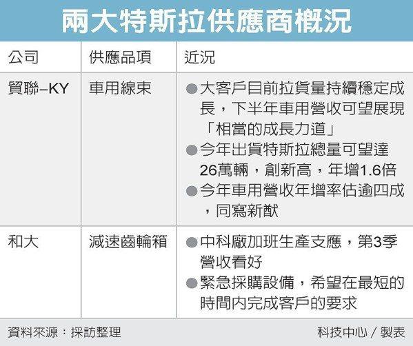 兩大特斯拉供應商概況 圖/經濟日報提供