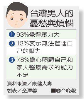 台灣男人的憂愁與煩惱資料來源/康健人壽 製表/仝澤蓉