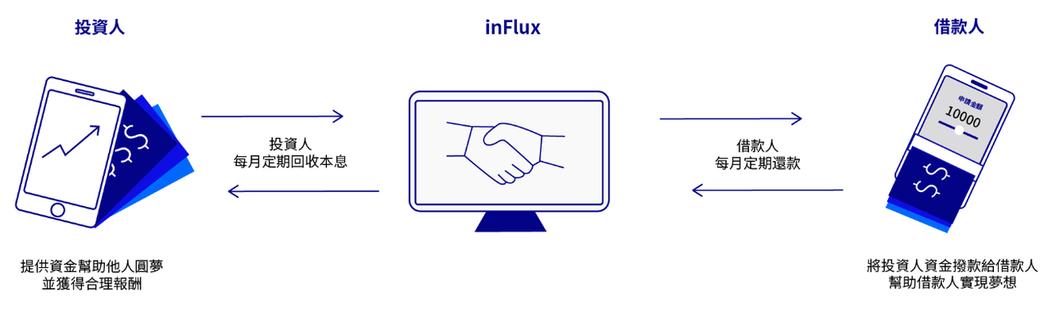 InFluxP2P借貸平台串接頭投資人及借款人,讓借貸方式更彈性有效率。 InF...