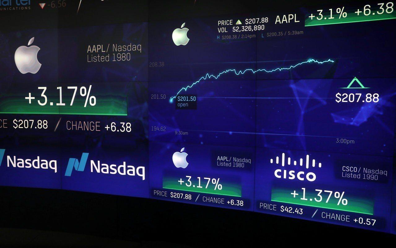 蘋果市值突破1兆美元,帶動標普500指數和那斯達克指數上揚。 路透