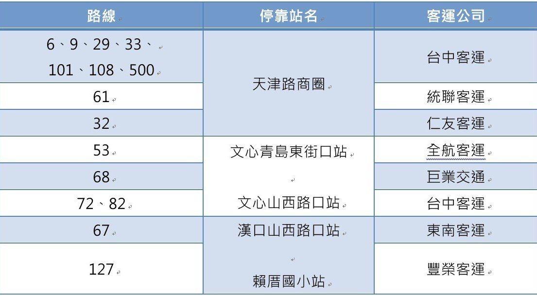 台中市北區天津路商圈將在10日舉辦曬衣節,周邊將會進行封街,遊客可搭乘公車等大眾...