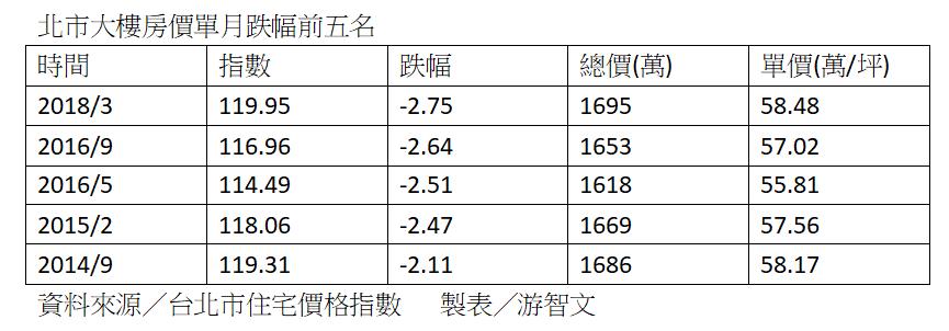 資料來源:台北市地政局