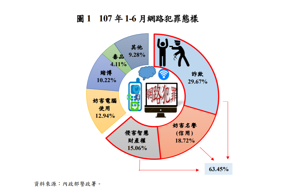 內政部今天發布上半年網路犯罪樣態。圖/取自內政部網站