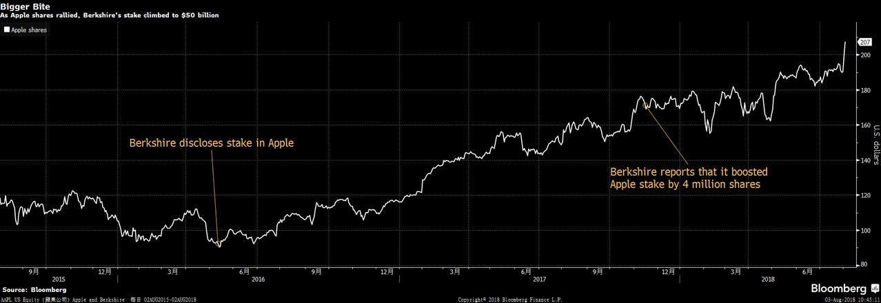 蘋果公司股價走勢和波克夏進場時間資料來源:彭博資訊