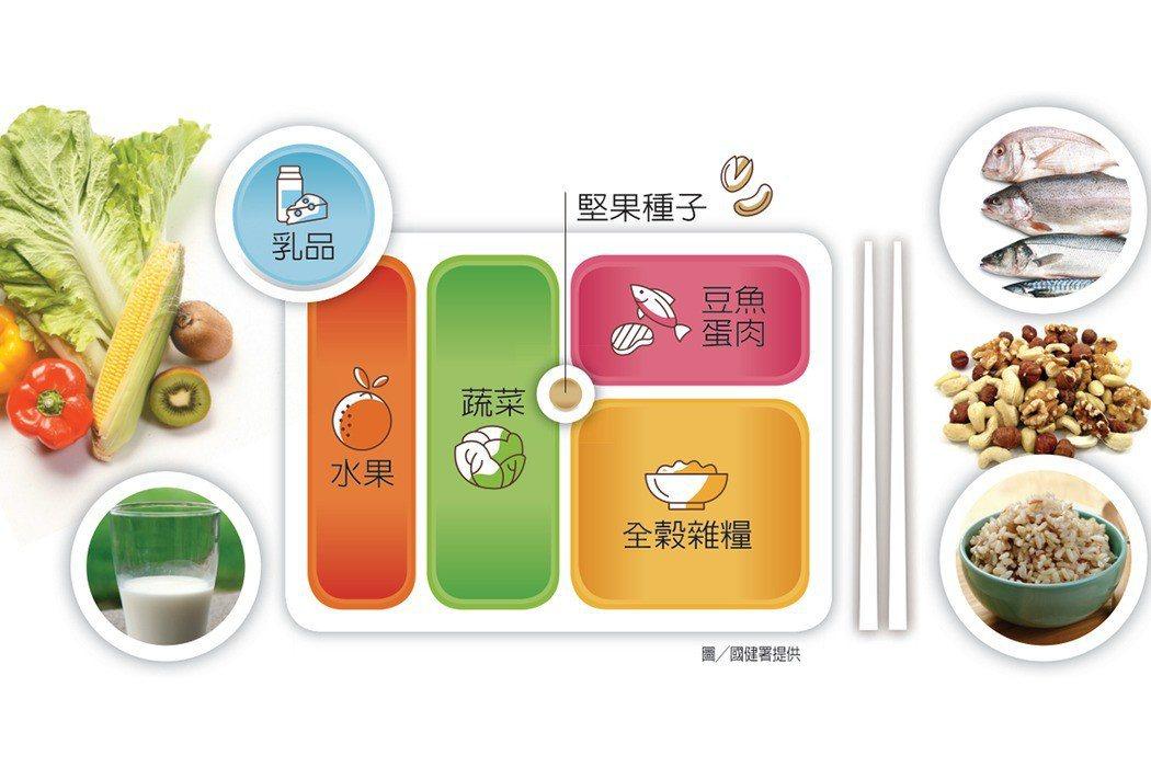 「我的餐盤」6句口訣:每天早晚一杯奶,每餐水果拳頭大、菜比水果多一點、飯跟蔬菜一...