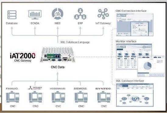 工業4.0 架構圖。 新漢智能/提供