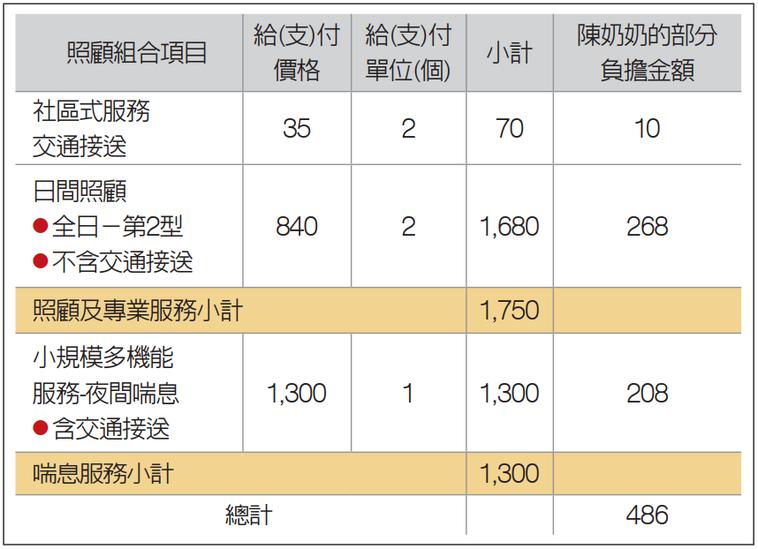資料來源/衛福部長照司籌備辦公室 記者鄧桂芬/整理