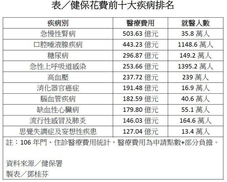 健保花費前十大疾病排名表。記者鄧桂芬╱翻攝