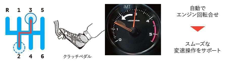 iMT 6速手排升檔時轉速會自動調整減少頓挫。 摘自Toyota