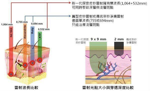 探索皮秒雷射,不只擁有雙波長,更有方形雷射光點設計,讓肌膚能被均勻覆蓋,清除斑點...
