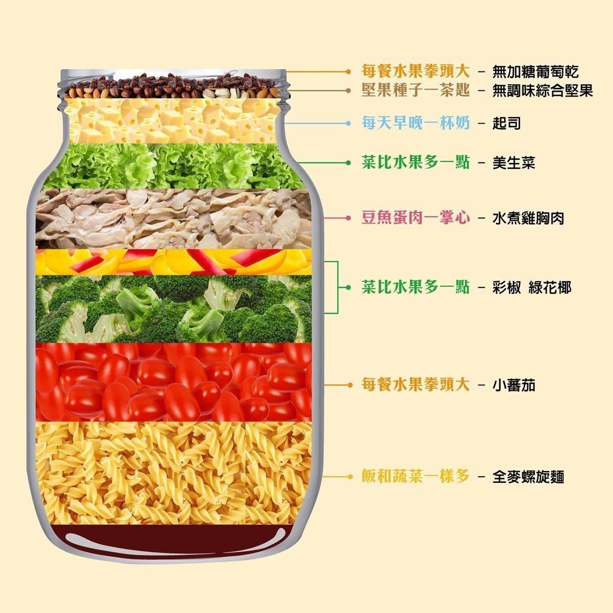 營養滿分沙拉罐DIY示意圖。 圖/國健署 提供