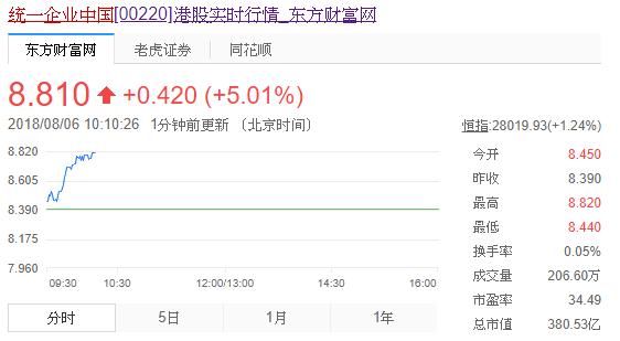 統一企業(中國明(7)日將公佈中期業績,連跌五日兼五連陰今現反彈。取自新浪