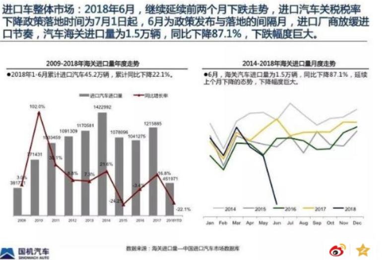 大陸6月汽車進口量為1.5萬輛,較上年同期大幅下降87.1%。取自中汽協
