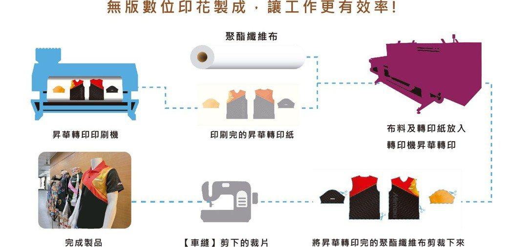 數位印花熱昇華製程示意圖。台灣御牧/提供