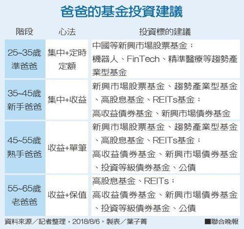 爸爸的基金投資建議。資料來源/記者整理 製表/葉子菁
