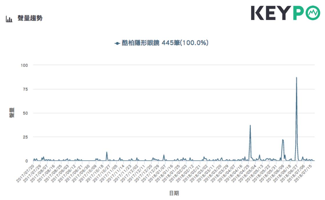 「酷柏隱形眼鏡」來台必買的網路聲量趨勢。圖片來源/《KEYPO大數據關鍵引擎》