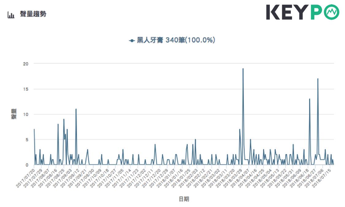 「黑人牙膏」來台必買的網路聲量趨勢。圖片來源/《KEYPO大數據關鍵引擎》