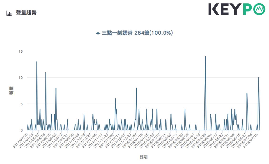 「3點1刻」來台必買的網路聲量趨勢。圖片來源/《KEYPO大數據關鍵引擎》