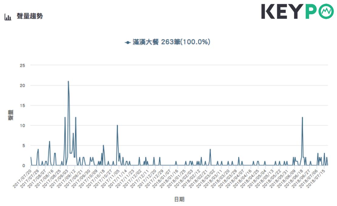「滿漢大餐」來台必買的網路聲量趨勢。圖片來源/《KEYPO大數據關鍵引擎》