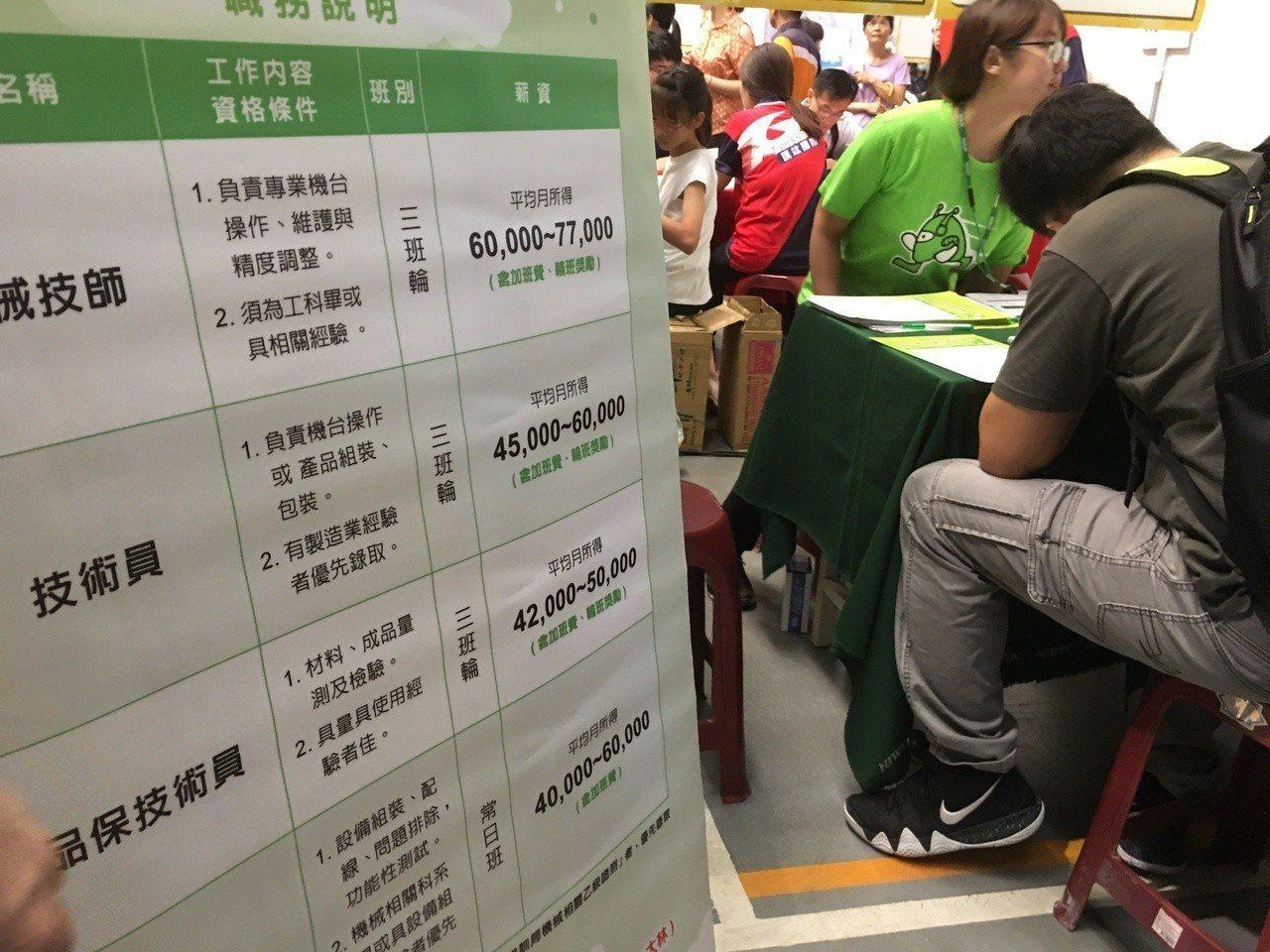 雲林縣政府公布今年第二季失業率3.6%,低於全國失業率平均值3.8%,求職人數登...